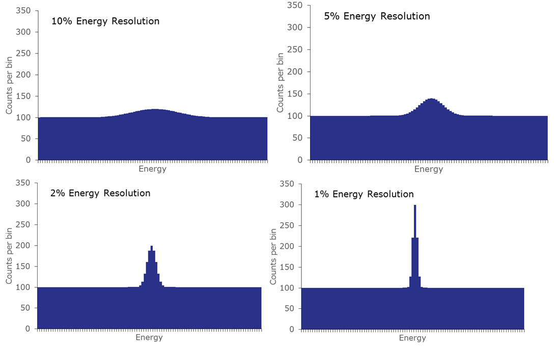 Example of noise-free peaks for detectors with various energy resolution
