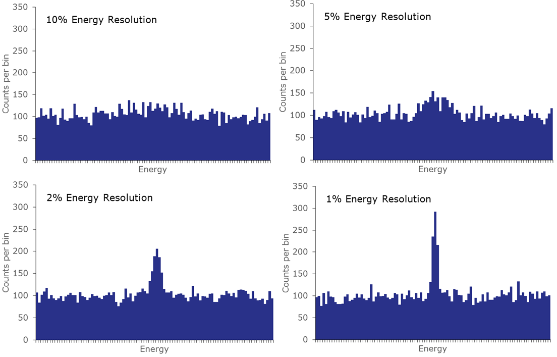 Example of peaks on top of noisy continua for detectors with various energy resolution