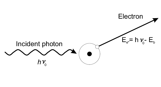 Photoelectric Absorption Figure